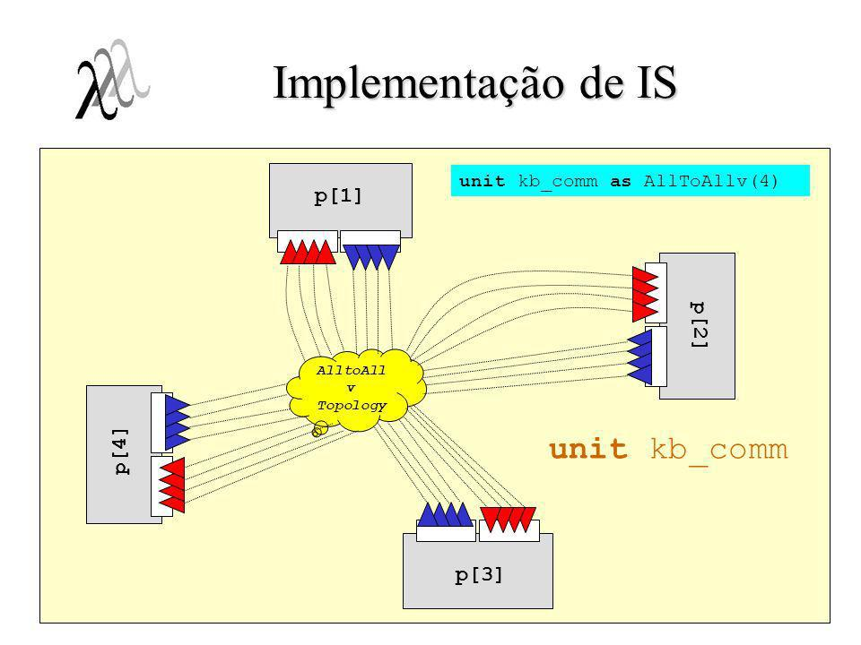 Implementação de IS unit kb_comm p[1] p[2] p[4] p[3]
